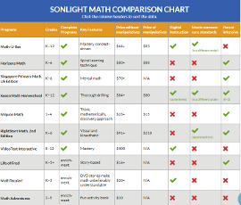 Sonlight Math Comparison Chart